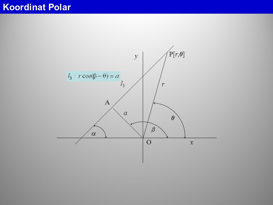 Koordinat Polar  l3 r  P[r,] O y x  a A